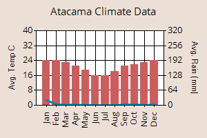 Atacama weather