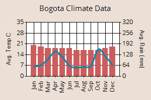 Bogota weather graph