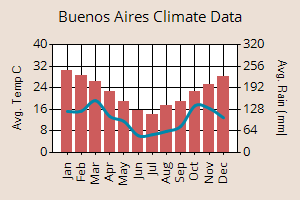 Buenos Aires climate data