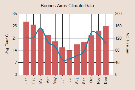 Buenos Aires climate graph