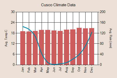 Cusco climate graph