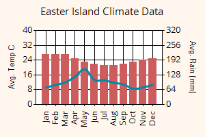 Easter Island weather graph