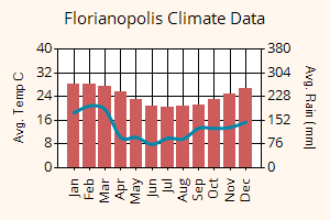 Florianopolis weather graph