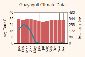 Guayaquil weather graph