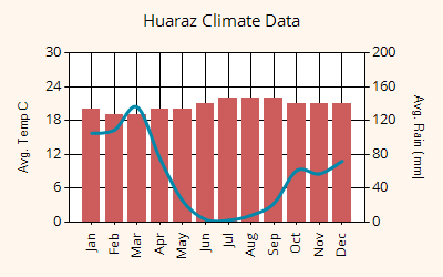 Huaraz weather graph