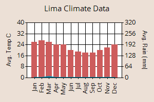 Lima weather graph