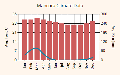 Mancora weather graph