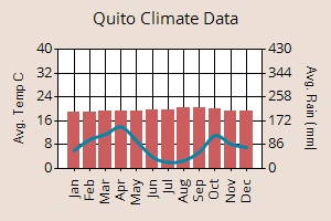 Quito weather graph