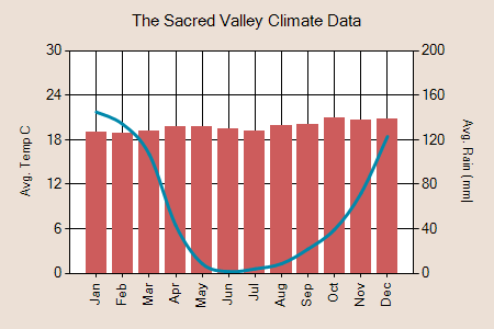 The Sacred Valley climate graph
