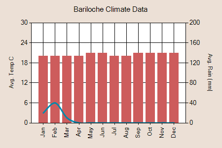 Arequipa climate graph