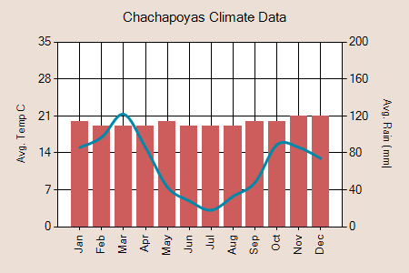 Chachapoyas climate graph