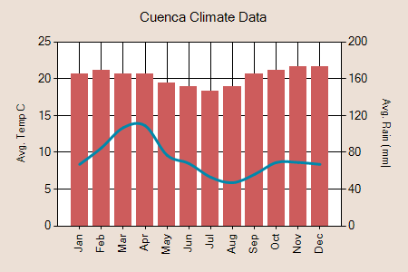 Cuenca climate graph
