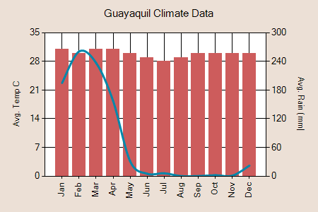 Guayaquil climate graph