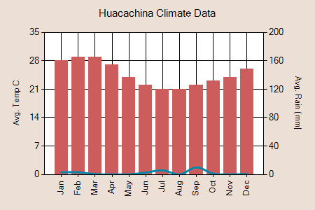 Huacachina climate graph