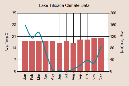 Lake Titicaca climate graph